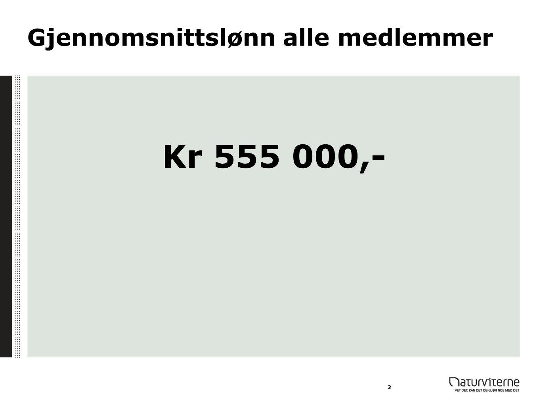 Gjennomsnittslønn alle medlemmer Kr 555 000,- 2