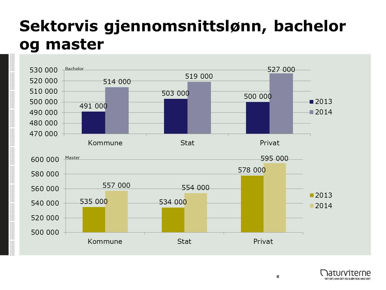 Sektorvis gjennomsnittslønn, bachelor og master 8