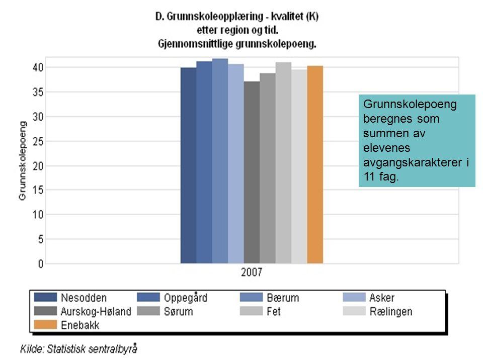 KS Utdanning Presentasjon 2009 Grunnskolepoeng beregnes som summen av elevenes avgangskarakterer i 11 fag.