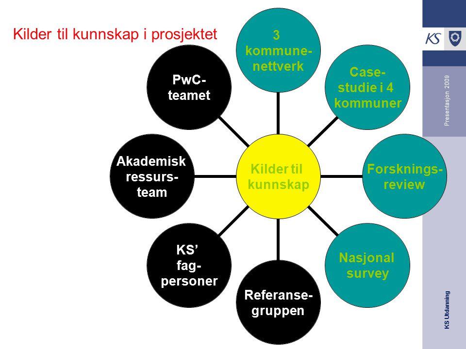 KS Utdanning Presentasjon 2009 Kilder til kunnskap 3 kommune- nettverk Case- studie i 4 kommuner Forsknings- review Nasjonal survey Referanse- gruppen