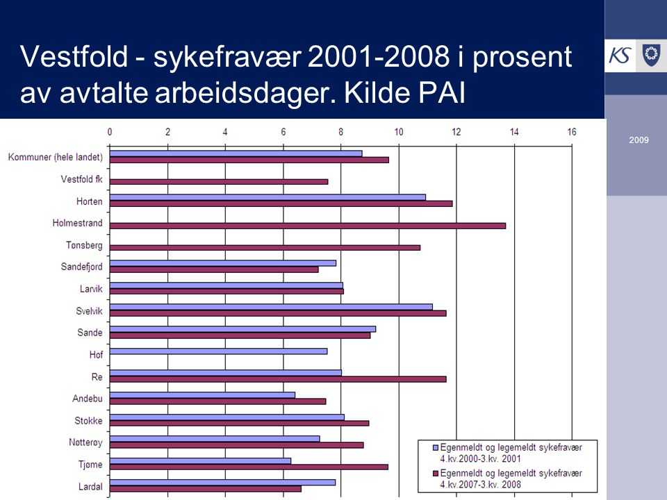 2009 Vestfold - sykefravær 2001-2008 i prosent av avtalte arbeidsdager. Kilde PAI