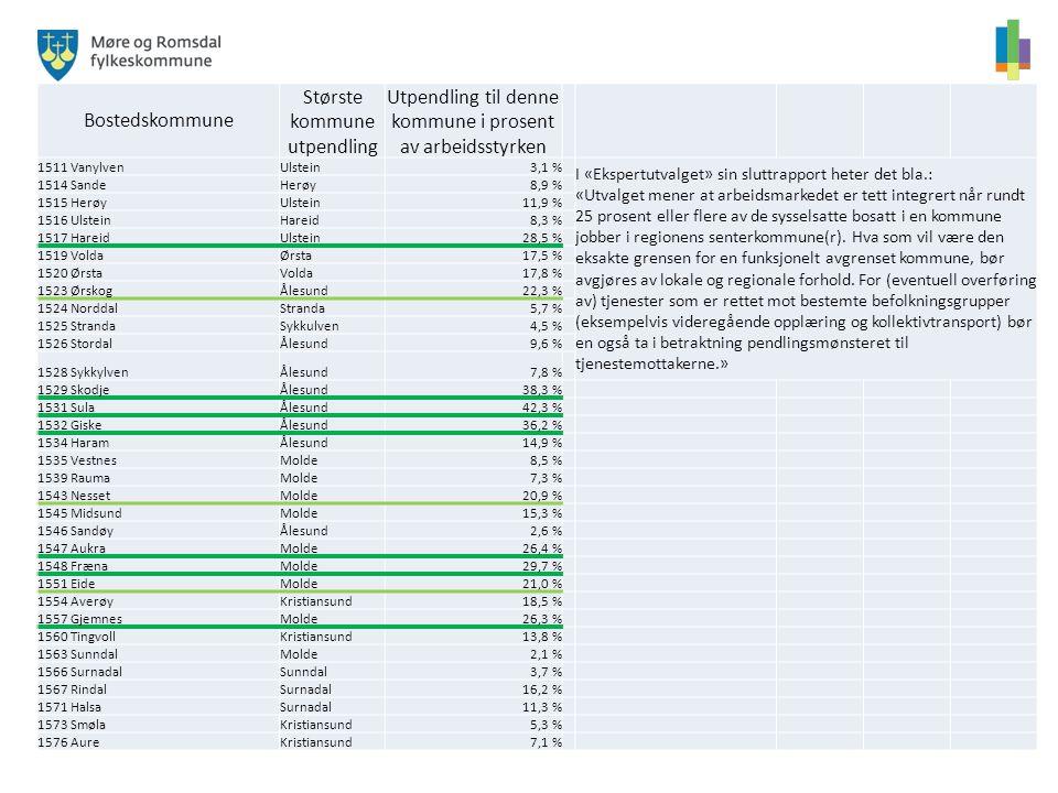 Bostedskommune Største kommune utpendling Utpendling til denne kommune i prosent av arbeidsstyrken 1511 VanylvenUlstein3,1 % I «Ekspertutvalget» sin s