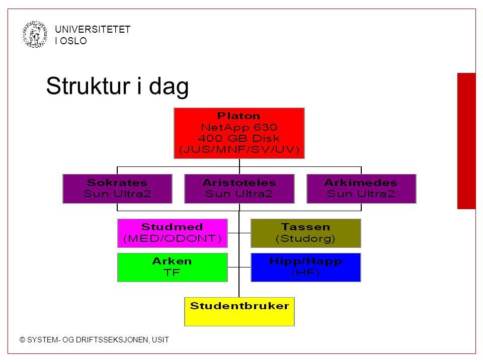 © SYSTEM- OG DRIFTSSEKSJONEN, USIT UNIVERSITETET I OSLO Struktur i dag