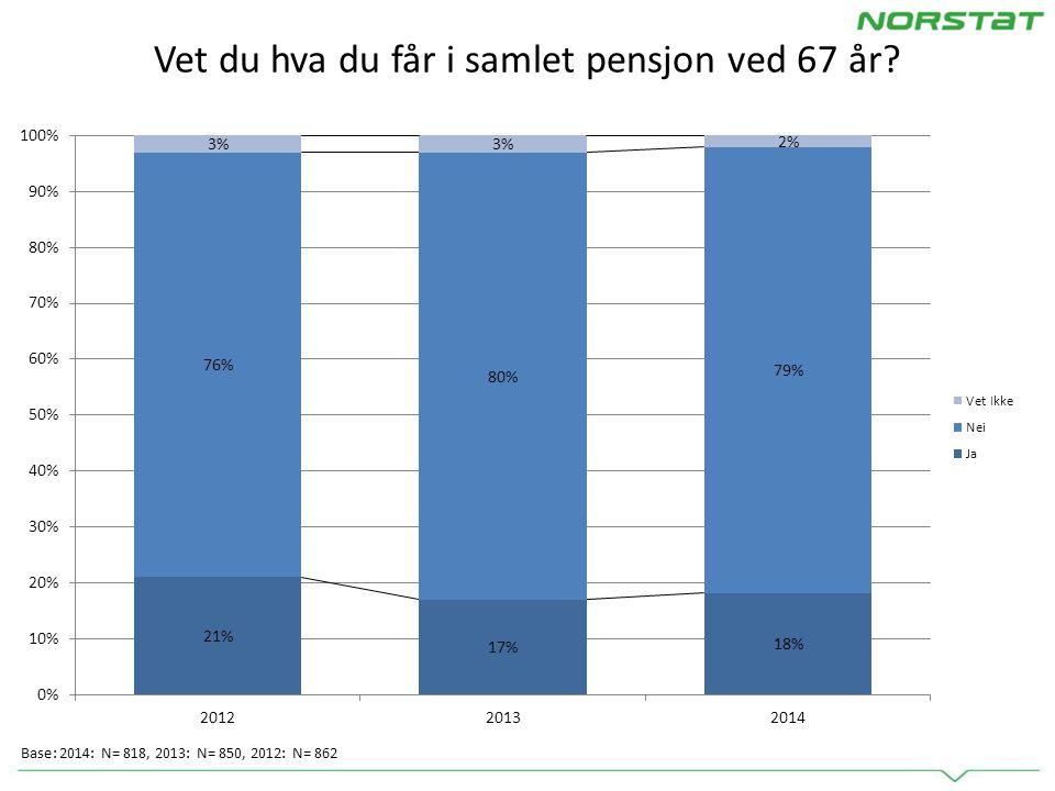 Vet du hva du får i samlet pensjon ved 67 år Base: 2014: N= 818, 2013: N= 850, 2012: N= 862