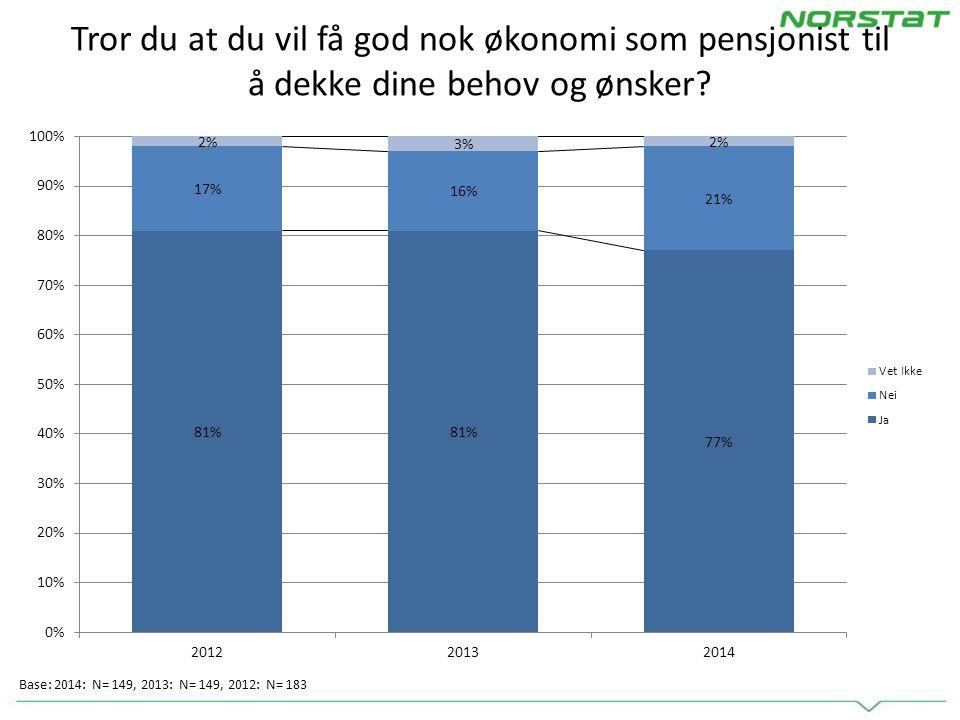 Tror du at det vil være tilstrekkelig dersom pensjonen fra folketrygden og tjenestepensjon via jobben utgjør 70 prosent av inntekten din som yrkesaktiv.