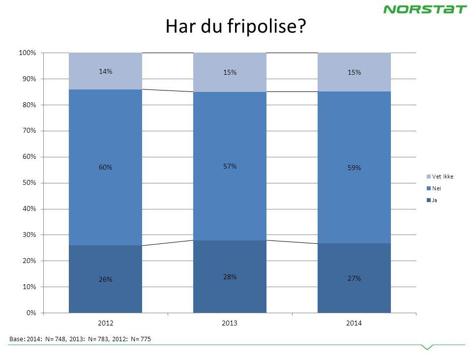 Har du fripolise Base: 2014: N= 748, 2013: N= 783, 2012: N= 775