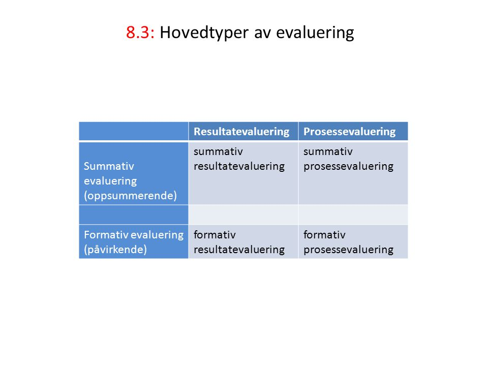 8.3: Hovedtyper av evaluering ResultatevalueringProsessevaluering Summativ evaluering (oppsummerende) summativ resultatevaluering summativ prosessevaluering Formativ evaluering (påvirkende) formativ resultatevaluering formativ prosessevaluering