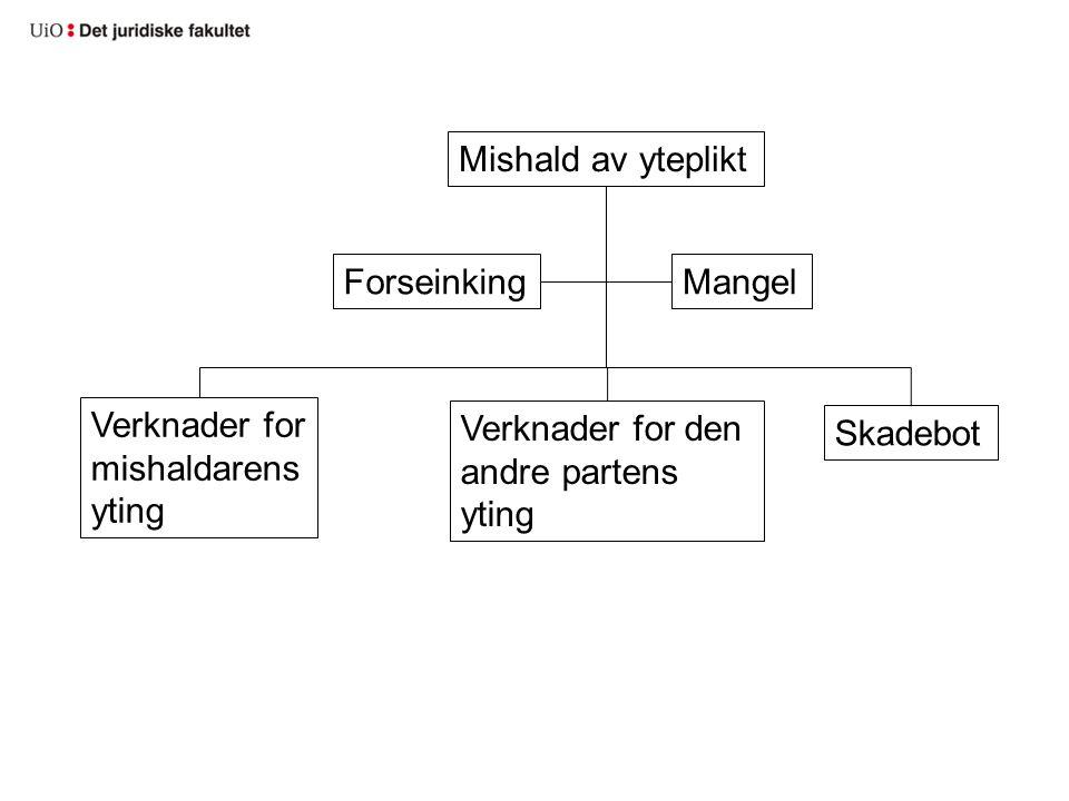 Mishald av yteplikt ForseinkingMangel Verknader for mishaldarens yting Verknader for den andre partens yting Skadebot