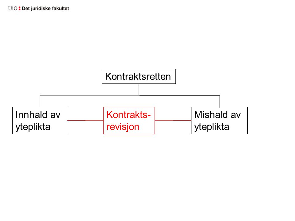 Kontraktsretten Innhald av yteplikta Mishald av yteplikta Kontrakts- revisjon