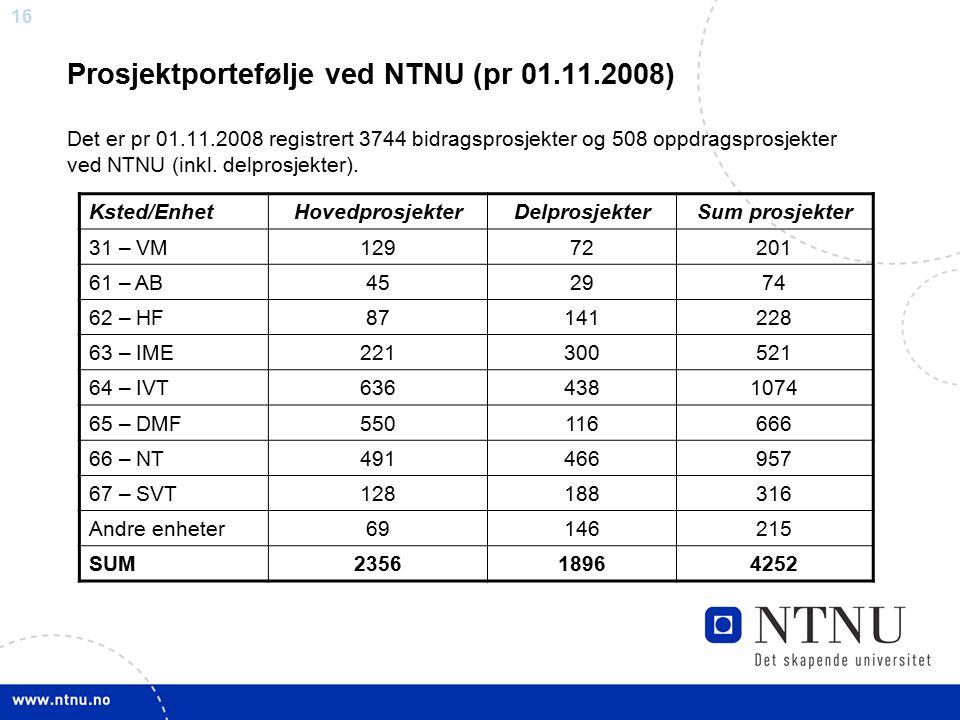 16 Prosjektportefølje ved NTNU (pr 01.11.2008) Det er pr 01.11.2008 registrert 3744 bidragsprosjekter og 508 oppdragsprosjekter ved NTNU (inkl. delpro