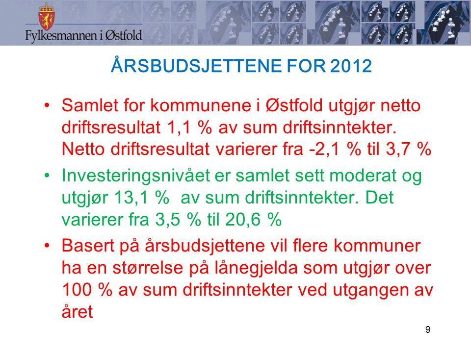 ÅRSBUDSJETTENE FOR 2012 Samlet for kommunene i Østfold utgjør netto driftsresultat 1,1 % av sum driftsinntekter.