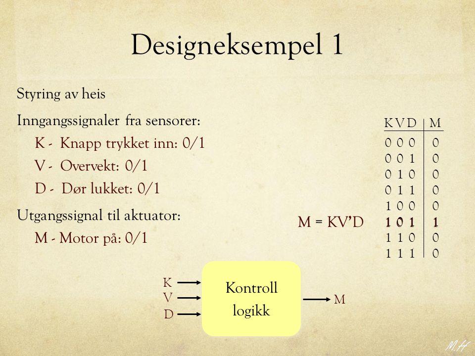 Designeksempel 1 Styring av heis 00 01 01 11 0 0 0 0 KVD 00 01 01 11 0 0 0 0 1 1 1 1 M 0 1 0 0 Kontroll logikk Kontroll logikk K V D M Inngangssignaler fra sensorer: K - Knapp trykket inn: 0/1 V - Overvekt: 0/1 D - Dør lukket: 0/1 Utgangssignal til aktuator: M - Motor på: 0/1 M = KV ' D 0111