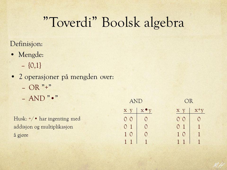 Toverdi Boolsk algebra Definisjon: Mengde: –{0,1} Husk: +/ har ingenting med addisjon og multiplikasjon å gjøre OR 00 01 01 11 0 1 1 1 xyx+y 00 01 01 11 0 0 0 1 xy x y AND 2 operasjoner på mengden over: –OR + –AND