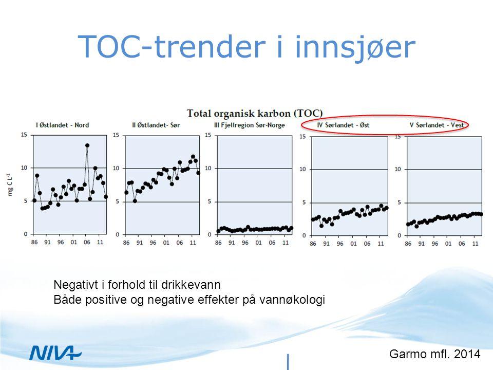 TOC-trender i innsjøer Garmo mfl. 2014 Negativt i forhold til drikkevann Både positive og negative effekter på vannøkologi