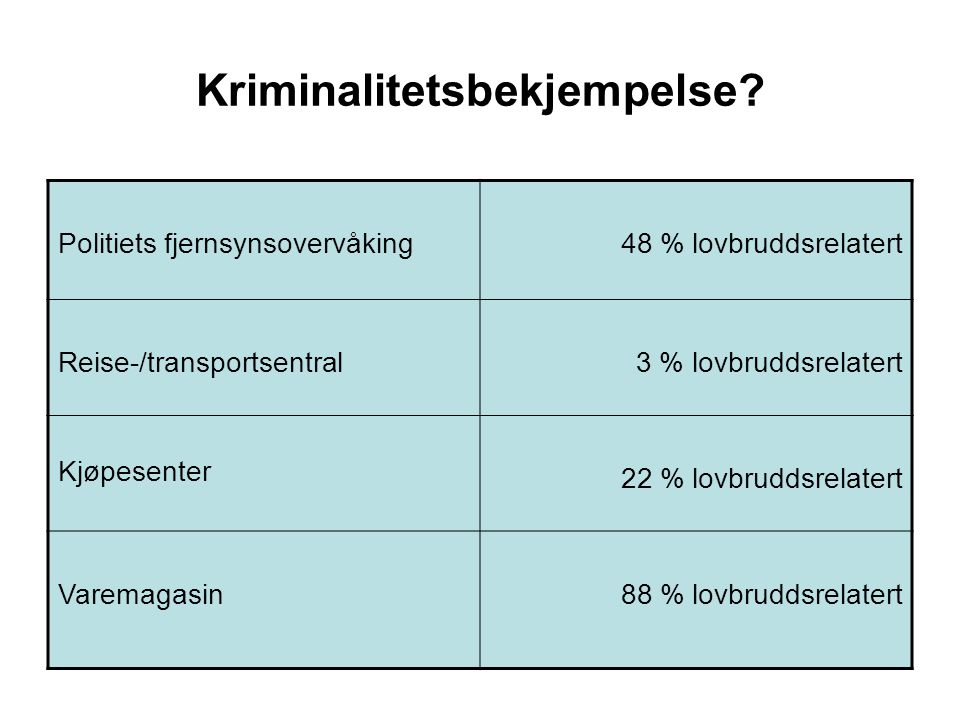 Kriminalitetsbekjempelse? Politiets fjernsynsovervåking48 % lovbruddsrelatert Reise-/transportsentral3 % lovbruddsrelatert Kjøpesenter 22 % lovbruddsr