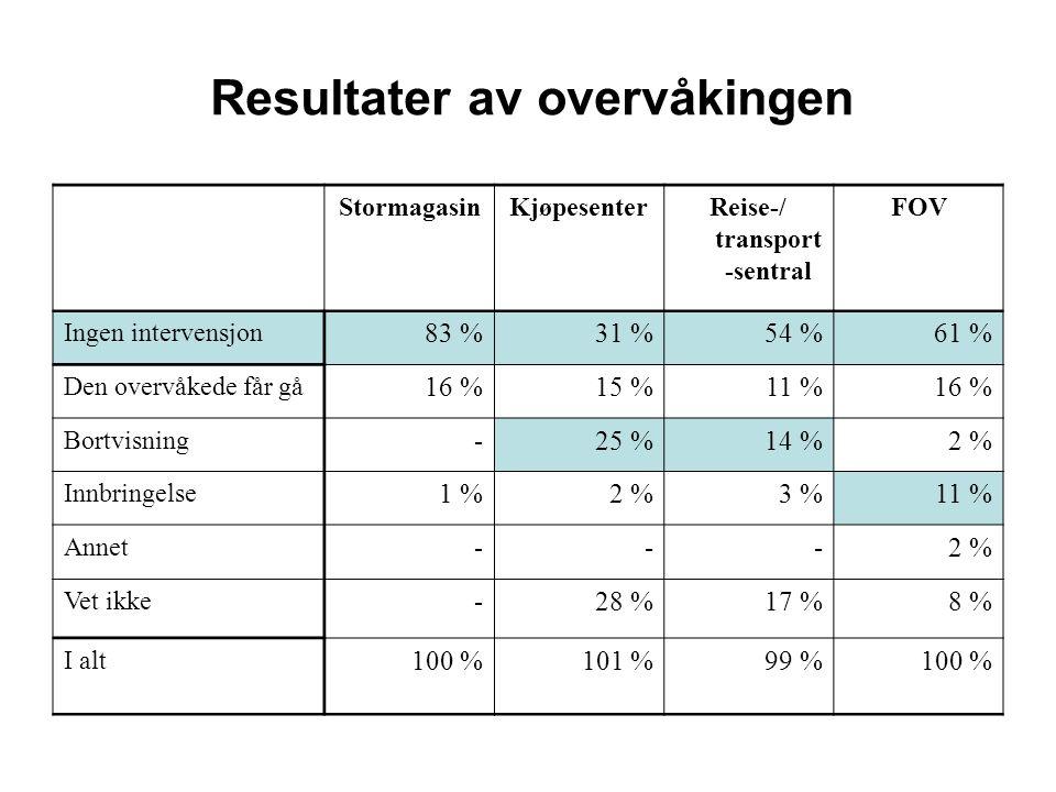 Resultater av overvåkingen StormagasinKjøpesenterReise-/ transport -sentral FOV Ingen intervensjon 83 %31 %54 %61 % Den overvåkede får gå 16 %15 %11 %16 % Bortvisning -25 %14 %2 % Innbringelse 1 %2 %3 %11 % Annet ---2 % Vet ikke -28 %17 %8 % I alt 100 %101 %99 %100 %