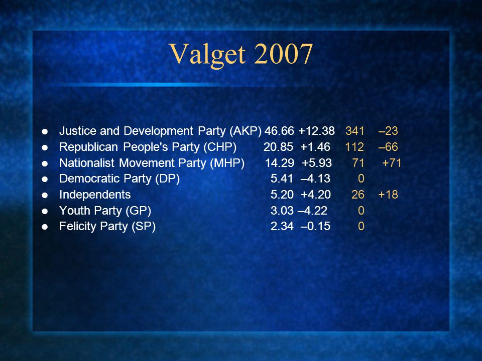 Valget 2007 Justice and Development Party (AKP) 46.66 +12.38 341 –23 Republican People's Party (CHP) 20.85 +1.46 112 –66 Nationalist Movement Party (M