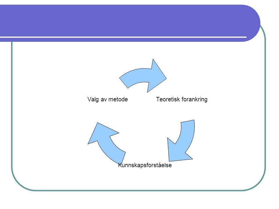 Teoretisk forankring Kunnskapsforståelse Valg av metode
