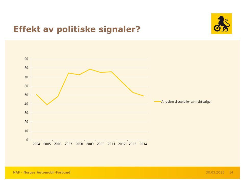 Effekt av politiske signaler 30.03.2015NAF - Norges Automobil-Forbund14