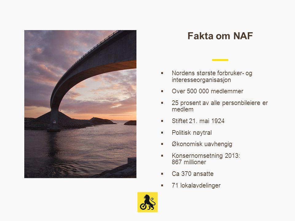 Fakta om NAF  Nordens største forbruker- og interesseorganisasjon  Over 500 000 medlemmer  25 prosent av alle personbileiere er medlem  Stiftet 21.