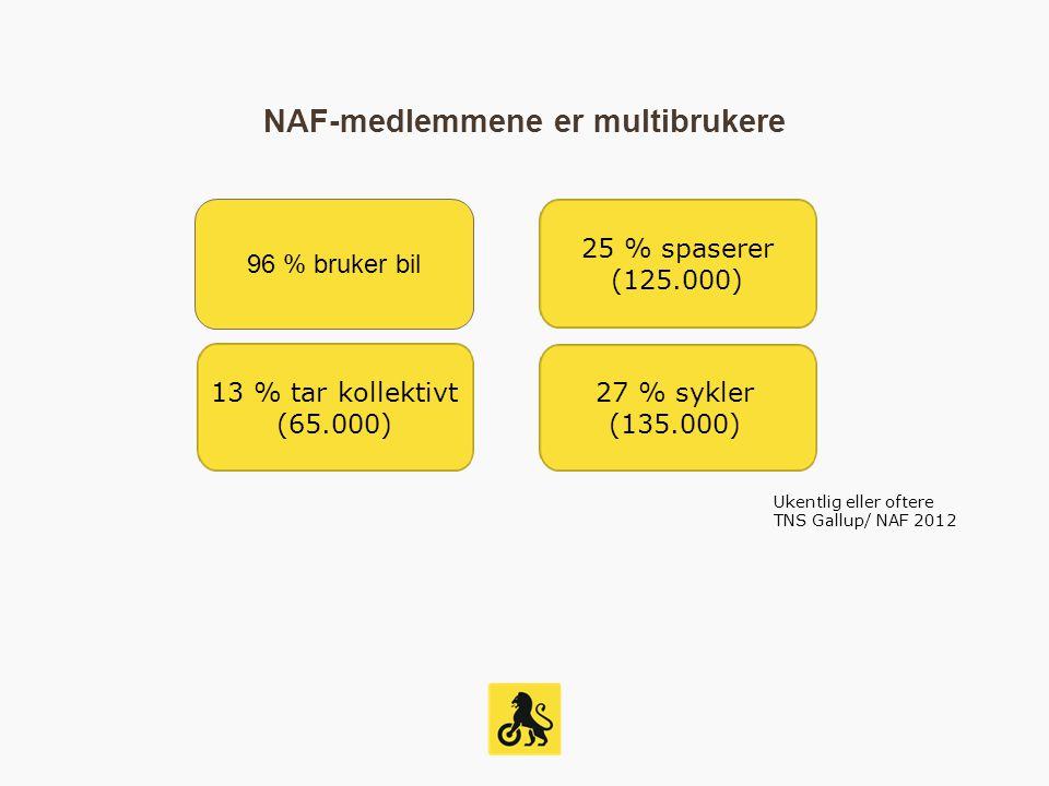NAF-medlemmene er multibrukere 96 % bruker bil 25 % spaserer (125.000) 13 % tar kollektivt (65.000) 27 % sykler (135.000) Ukentlig eller oftere TNS Gallup/ NAF 2012