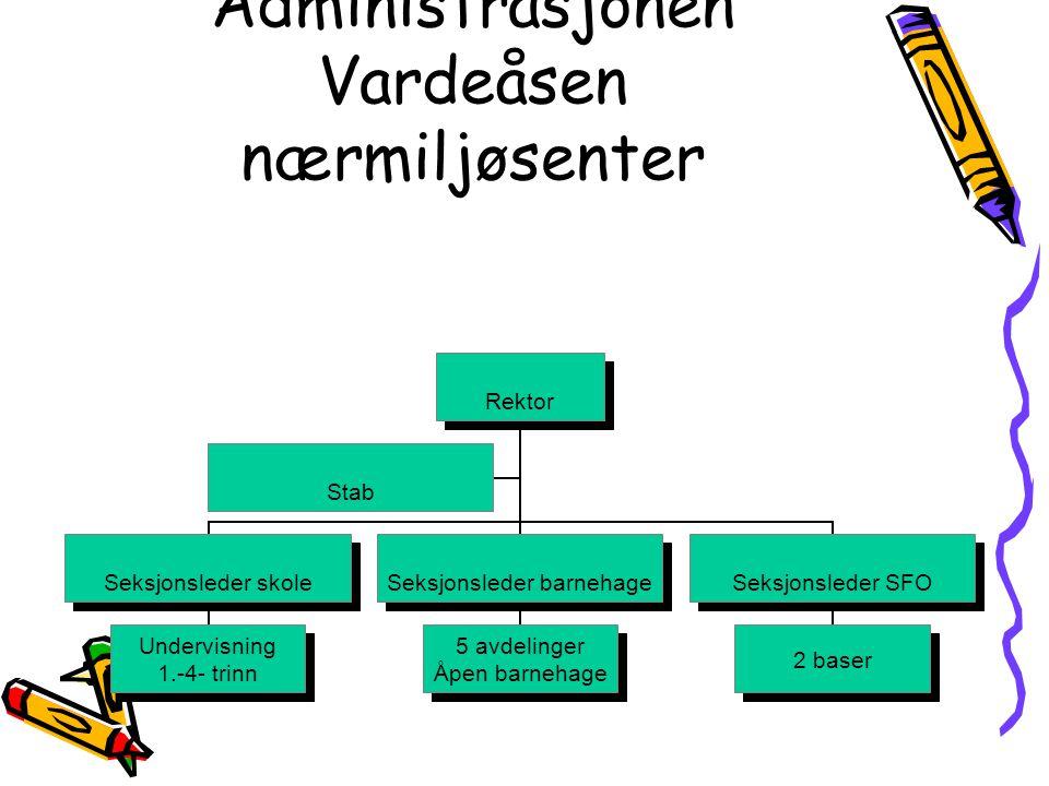 Administrasjonen Vardeåsen nærmiljøsenter Rektor Seksjonsleder skole Undervisning 1.-4- trinn Seksjonsleder barnehage 5 avdelinger Åpen barnehage Seksjonsleder SFO 2 baser Stab