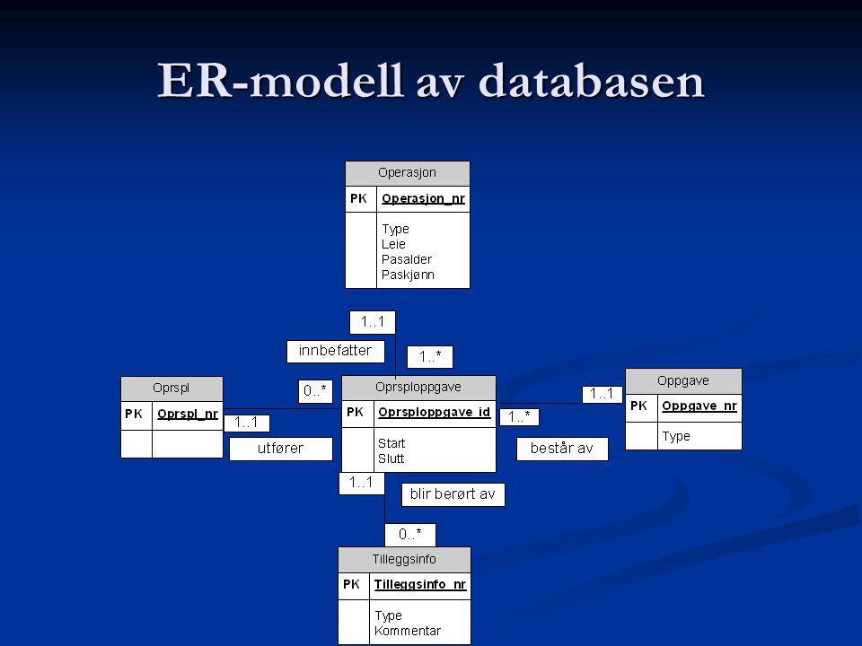 ER-modell av databasen