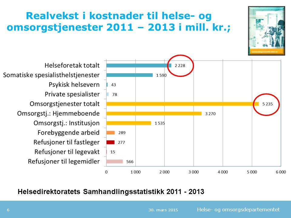 Helse- og omsorgsdepartementet Realvekst i kostnader til helse- og omsorgstjenester 2011 – 2013 i mill. kr.; 30. mars 20156 Helsedirektoratets Samhand