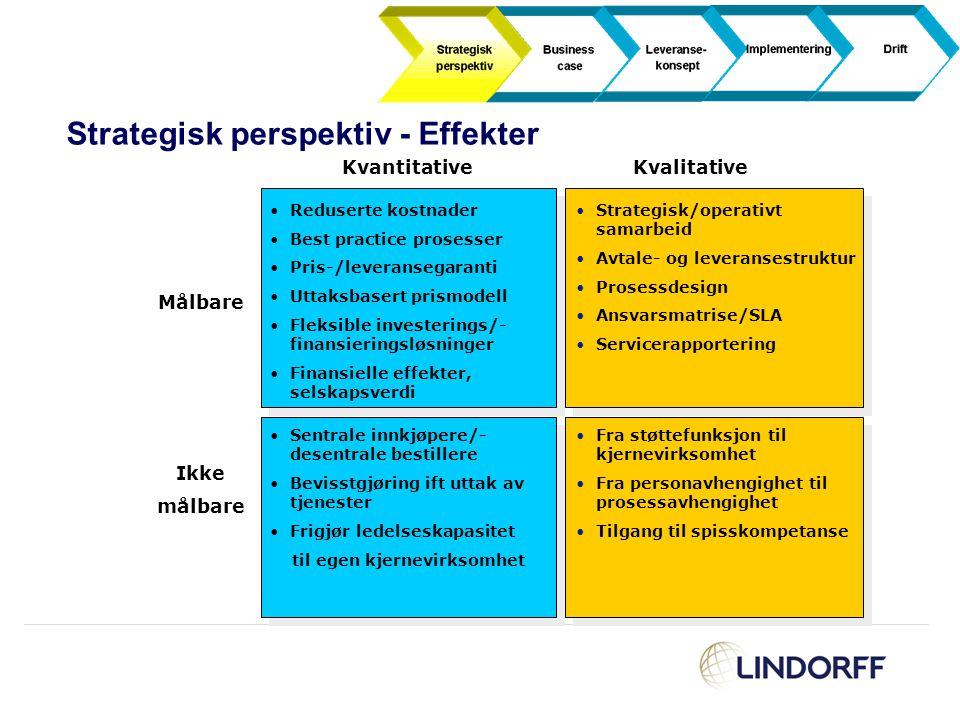 Strategisk perspektiv - Effekter Kvantitative Målbare Ikke målbare Kvalitative Strategisk/operativt samarbeid Avtale- og leveransestruktur Prosessdesi