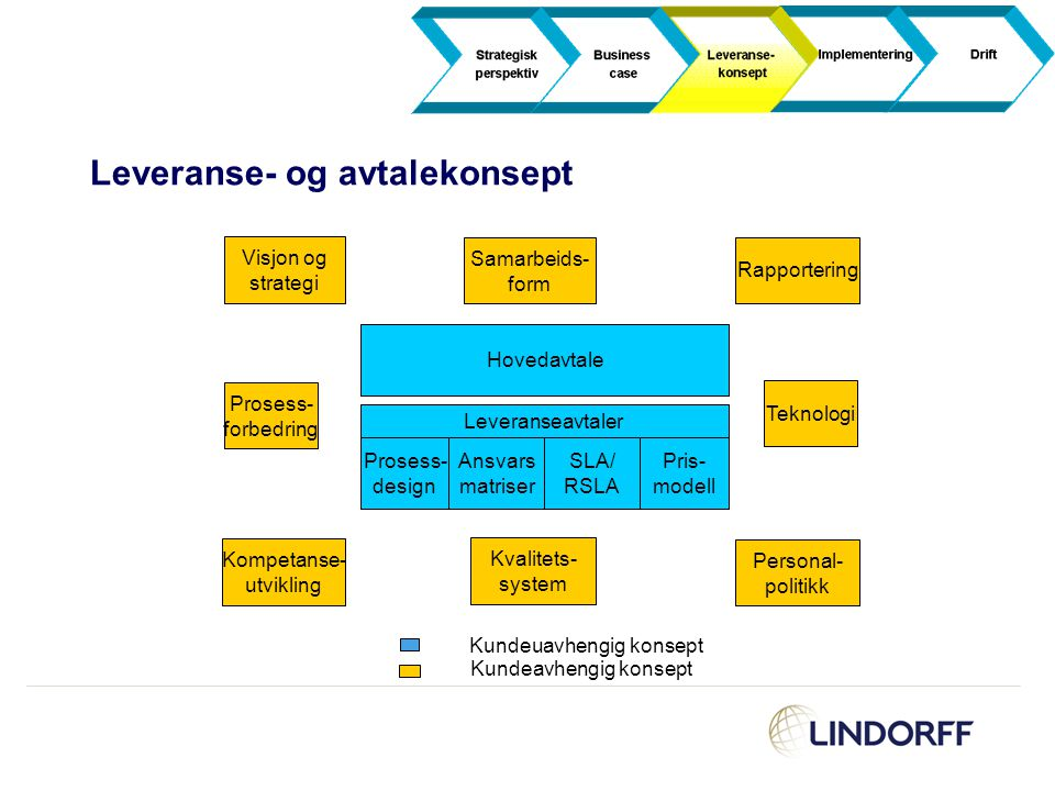 Prosess- forbedring Kvalitets- system Rapportering Samarbeids- form Personal- politikk Visjon og strategi Kompetanse- utvikling Teknologi Kundeuavheng