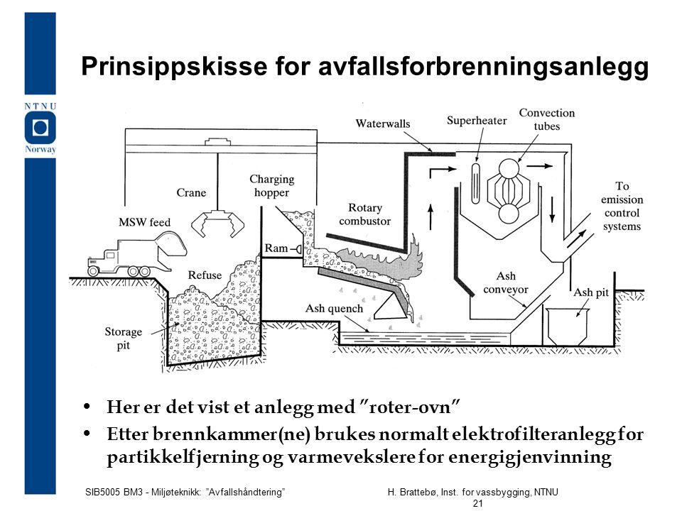 """SIB5005 BM3 - Miljøteknikk: """"Avfallshåndtering""""H. Brattebø, Inst. for vassbygging, NTNU 21 Prinsippskisse for avfallsforbrenningsanlegg Her er det vis"""