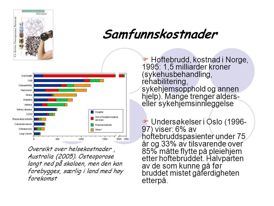 Samfunnskostnader  Hoftebrudd, kostnad i Norge, 1995: 1,5 milliarder kroner (sykehusbehandling, rehabilitering, sykehjemsopphold og annen hjelp). Man
