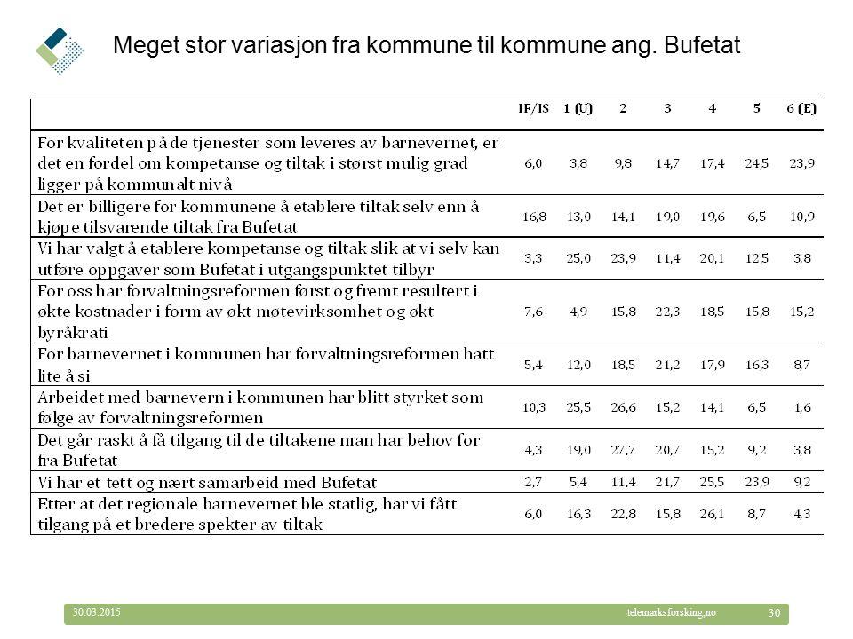 © Telemarksforsking telemarksforsking,no30.03.2015 30 Meget stor variasjon fra kommune til kommune ang.