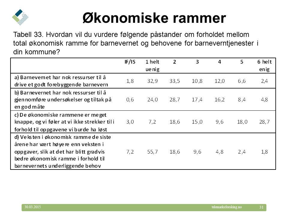 © Telemarksforsking telemarksforsking.no30.03.2015 31 Økonomiske rammer Tabell 33.