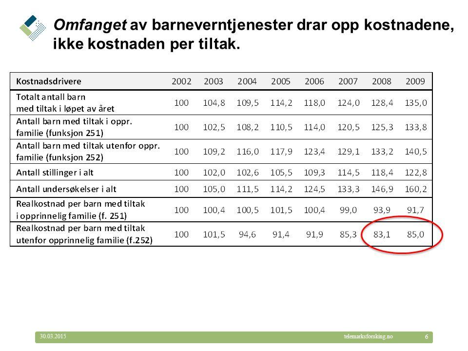 © Telemarksforsking telemarksforsking.no30.03.2015 6 Omfanget av barneverntjenester drar opp kostnadene, ikke kostnaden per tiltak.