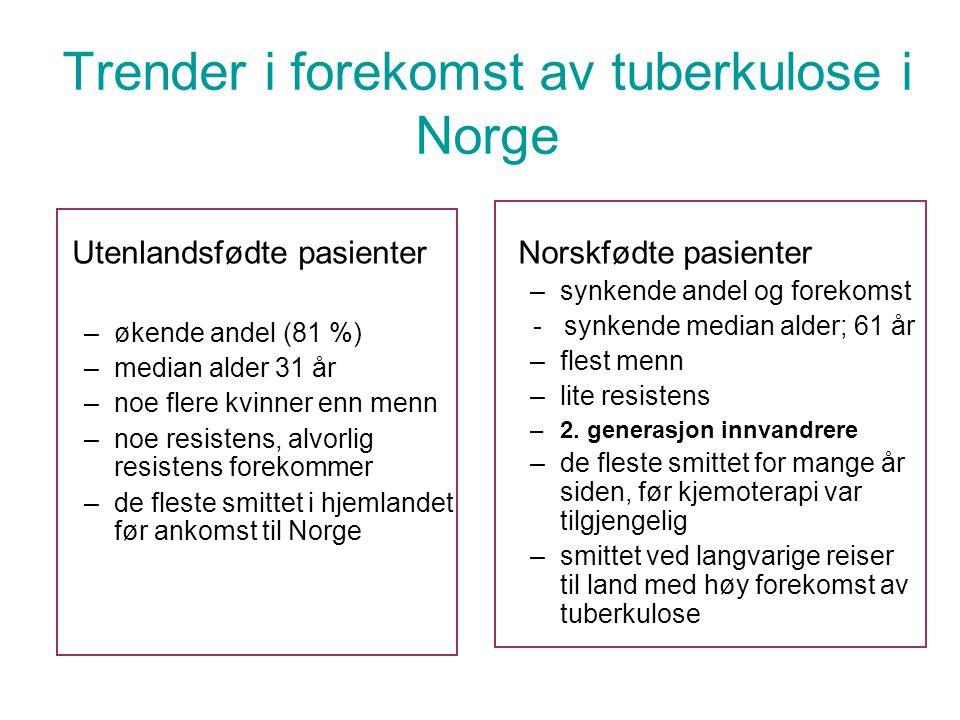 Trender i forekomst av tuberkulose i Norge Utenlandsfødte pasienter –økende andel (81 %) –median alder 31 år –noe flere kvinner enn menn –noe resistens, alvorlig resistens forekommer –de fleste smittet i hjemlandet før ankomst til Norge Norskfødte pasienter –synkende andel og forekomst - synkende median alder; 61 år –flest menn –lite resistens –2.