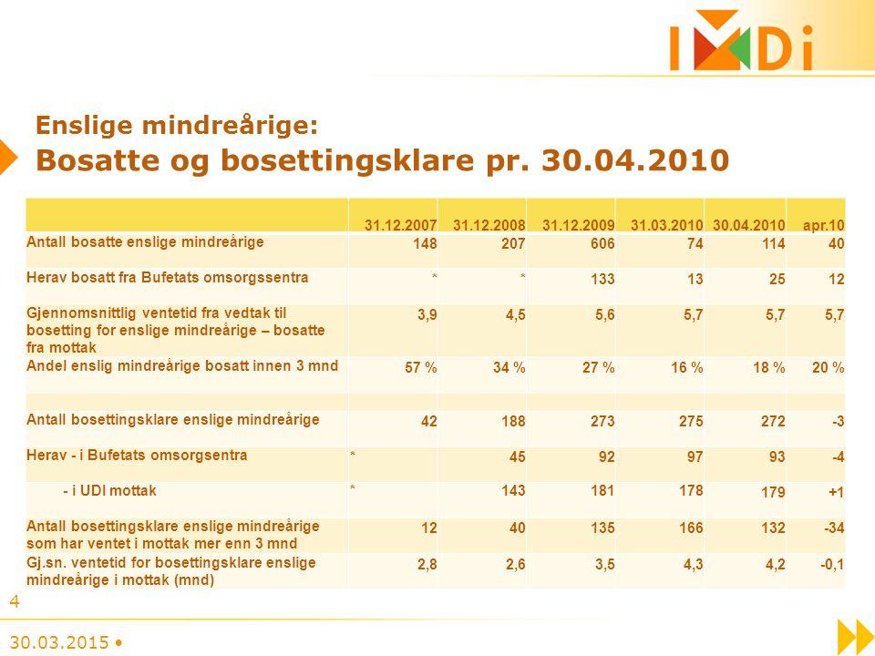 Enslige mindreårige: Bosatte og bosettingsklare pr.