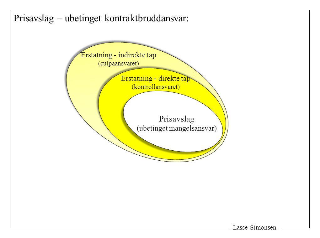 Lasse Simonsen Erstatning - direkte tap (kontrollansvaret) Prisavslag (ubetinget mangelsansvar) Prisavslag – ubetinget kontraktbruddansvar: Erstatning - indirekte tap (culpaansvaret)
