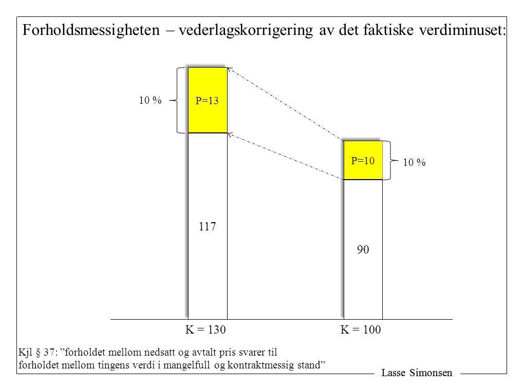 Lasse Simonsen Forholdsmessigheten – vederlagskorrigering av det faktiske verdiminuset: 90 117 P=10 P=13 K = 100K = 130 10 % Kjl § 37: forholdet mellom nedsatt og avtalt pris svarer til forholdet mellom tingens verdi i mangelfull og kontraktmessig stand