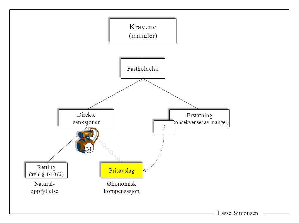 Lasse Simonsen Kravene (mangler) Kravene (mangler) Fastholdelse Erstatning (konsekvenser av mangel) Erstatning (konsekvenser av mangel) Direkte sanksjoner Direkte sanksjoner Retting (avhl § 4-10 (2) Retting (avhl § 4-10 (2) Prisavslag Natural- oppfyllelse Økonomisk kompensasjon M .