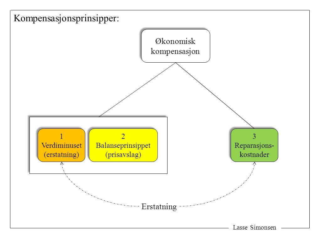Lasse Simonsen Økonomisk kompensasjon Økonomisk kompensasjon 2 Balanseprinsippet (prisavslag) 2 Balanseprinsippet (prisavslag) 3 Reparasjons- kostnader 3 Reparasjons- kostnader 1 Verdiminuset (erstatning) 1 Verdiminuset (erstatning) Kompensasjonsprinsipper: Erstatning