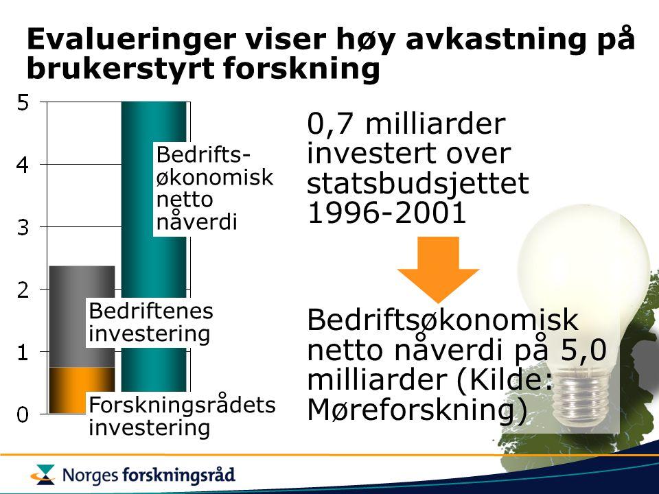 Evalueringer viser høy avkastning på brukerstyrt forskning 0,7 milliarder investert over statsbudsjettet 1996-2001 Bedriftsøkonomisk netto nåverdi på 5,0 milliarder (Kilde: Møreforskning) Bedrifts- økonomisk netto nåverdi Forskningsrådets investering Bedriftenes investering