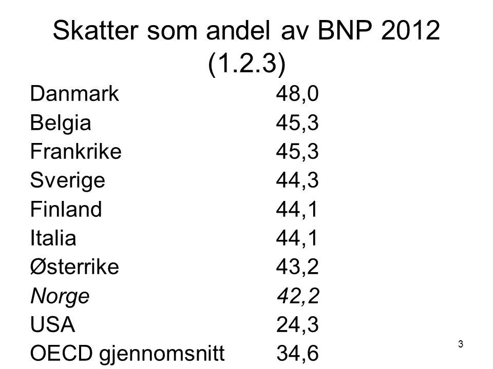 3 Skatter som andel av BNP 2012 (1.2.3) Danmark48,0 Belgia45,3 Frankrike 45,3 Sverige44,3 Finland44,1 Italia44,1 Østerrike43,2 Norge 42,2 USA24,3 OECD gjennomsnitt34,6