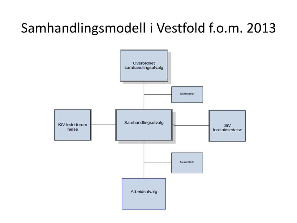 Samhandlingsmodell i Vestfold f.o.m. 2013