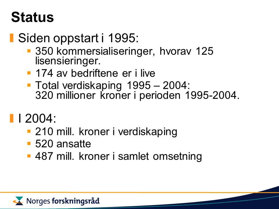 Status Siden oppstart i 1995:  350 kommersialiseringer, hvorav 125 lisensieringer.