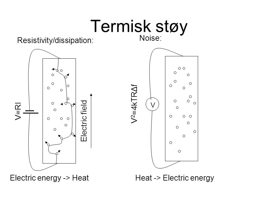 Termisk støy Electric field Resistivity/dissipation: V=RI Electric energy -> Heat Noise: Heat -> Electric energy V V 2 =4kTRΔf