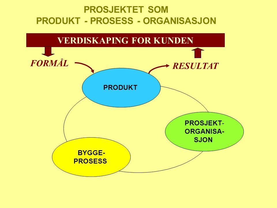 PROSJEKTET SOM PRODUKT - PROSESS - ORGANISASJON PRODUKT BYGGE- PROSESS PROSJEKT- ORGANISA- SJON FORMÅL RESULTAT VERDISKAPING FOR KUNDEN