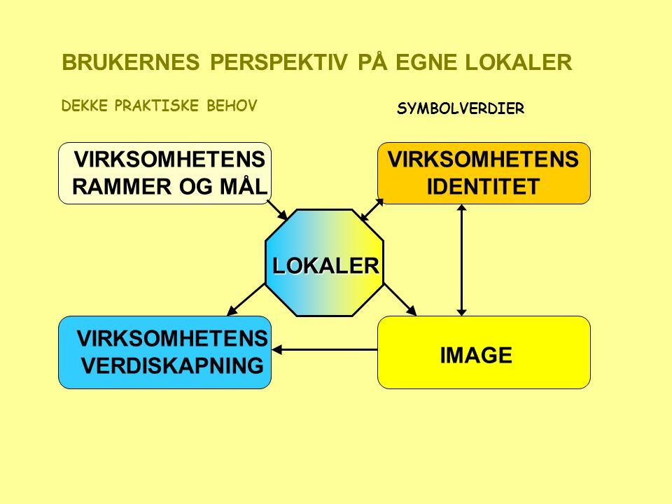 VIRKSOMHETENS IDENTITET IMAGE VIRKSOMHETENS RAMMER OG MÅL VIRKSOMHETENS VERDISKAPNING DEKKE PRAKTISKE BEHOVLOKALER BRUKERNES PERSPEKTIV PÅ EGNE LOKALER SYMBOLVERDIER