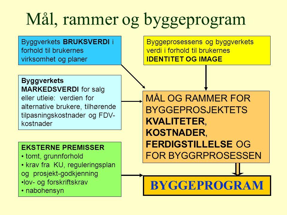 BYGGEPROGRAM Mål, rammer og byggeprogram MÅL OG RAMMER FOR BYGGEPROSJEKTETS KVALITETER, KOSTNADER, FERDIGSTILLELSE OG FOR BYGGRPROSESSEN Byggverkets B