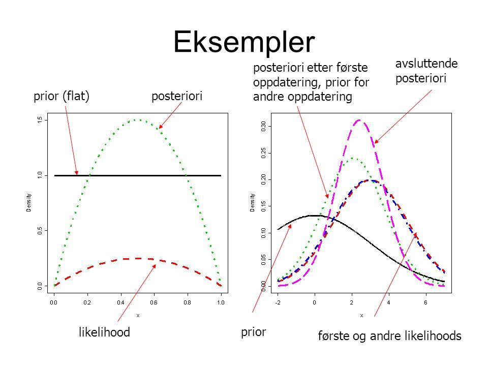 Eksempler prior (flat)posteriori likelihood første og andre likelihoods prior avsluttende posteriori posteriori etter første oppdatering, prior for an